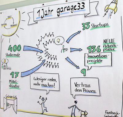 garage33 – Innovationsquartier für Querdenker